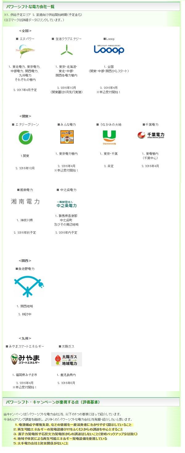 パワーシフト・キャンペーンのページ内に掲載された「パワーシフトな電力会社一覧」より=2016年3月18日現在、画像化・橋本正人