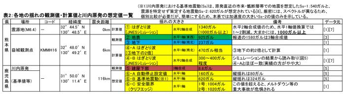 表2:各地の揺れの観測値・計算値と川内原発の想定値一覧=作成・野本浩幸