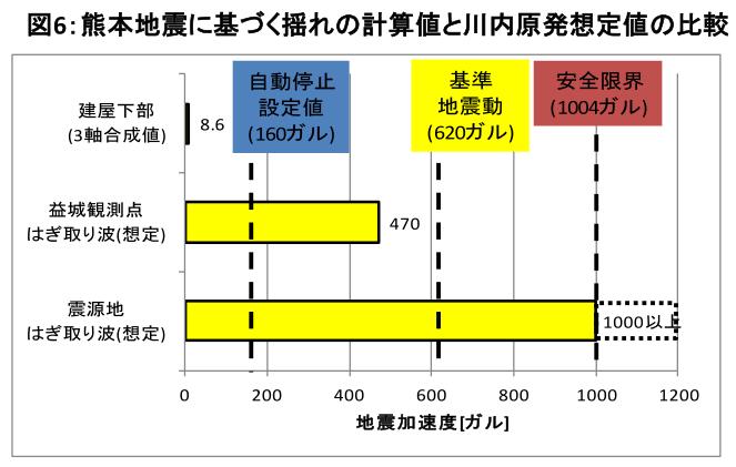図6:熊本地震に基づく揺れの計算値と川内原発想定値の比較=作成・野本浩幸