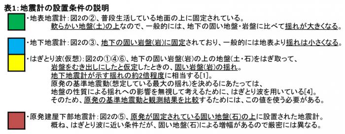 表1:地震計の設置条件の説明=作成・野本浩幸