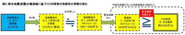 図4:熊本地震(前震)の観測値に基づく川内原発の危険性の考察の流れ=作成・野本浩幸