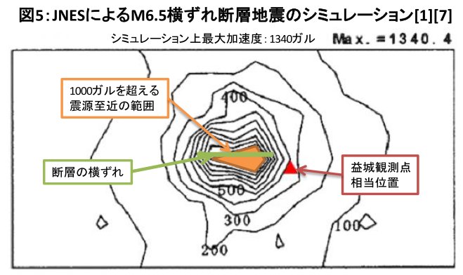 図5:JNESによるM6.5横ずれ断層地震のシミュレーション[1][7] =作成・野本浩幸