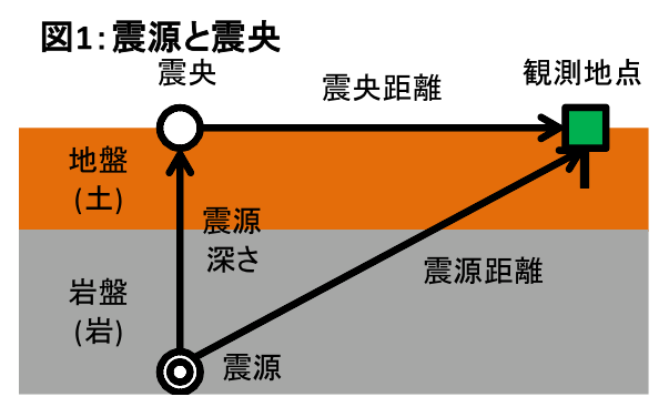 図1:震源と震央=作成・野本浩幸