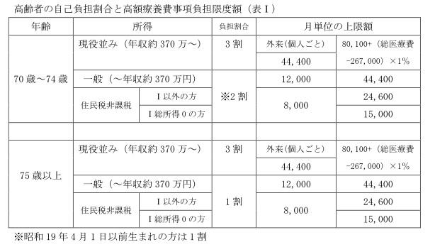 高齢者の自己負担割合と高額療養費事項負担限度額(表Ⅰ)=作成・清水恵美子
