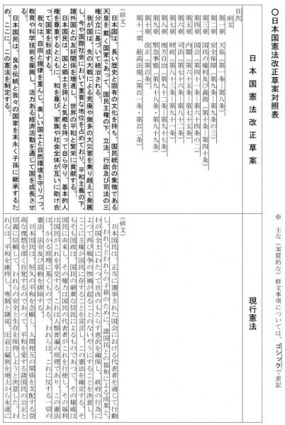 上段に改正草案が、下段に現行憲法が表示されています=自民党憲法改正推進本部のページより