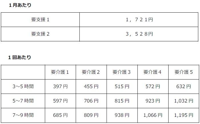 デイサービスの利用料金(兵庫県川西市-5級地・基本)=表作成・清水恵美子
