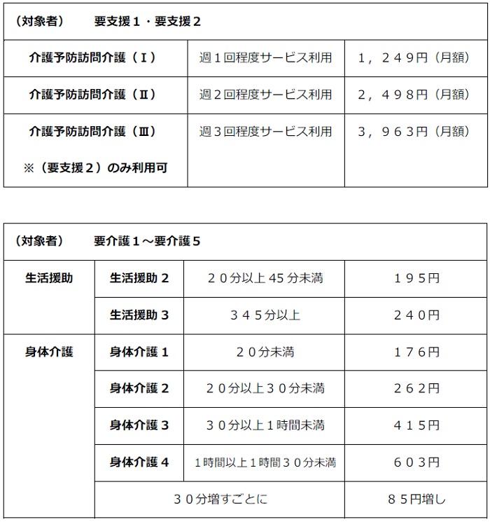 訪問介護サービスの利用料金(兵庫県川西市-5級地・基本)=表作成・清水恵美子