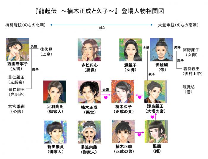 『龍起伝 ~楠木正成と久子~』登場人物相関図=画・anji56