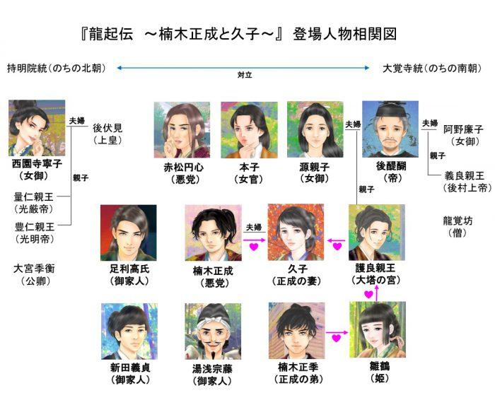 『龍起伝』人物相関図=画・anji56