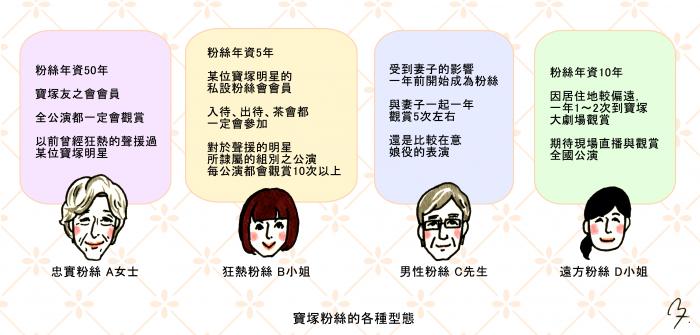 宝塚ファンの色々なタイプ