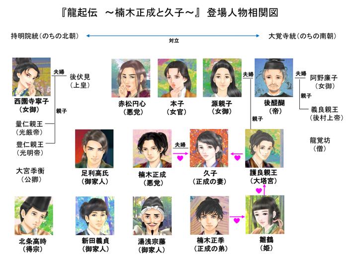 『龍起伝 ~楠木正成と久子~』登場人物の相関図=画・anji56