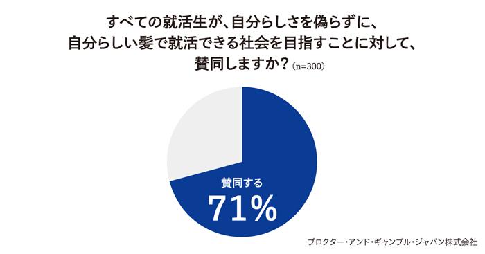 経営者・人事担当者の20歳から59歳の男女300人にインターネット調査(2020年9月)